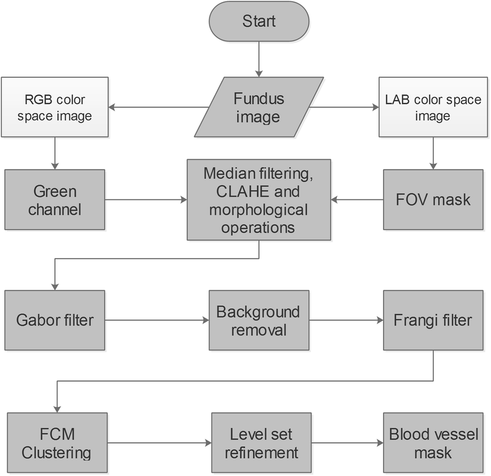 Retinal Blood Vessel Segmentation by Using Matched Filtering