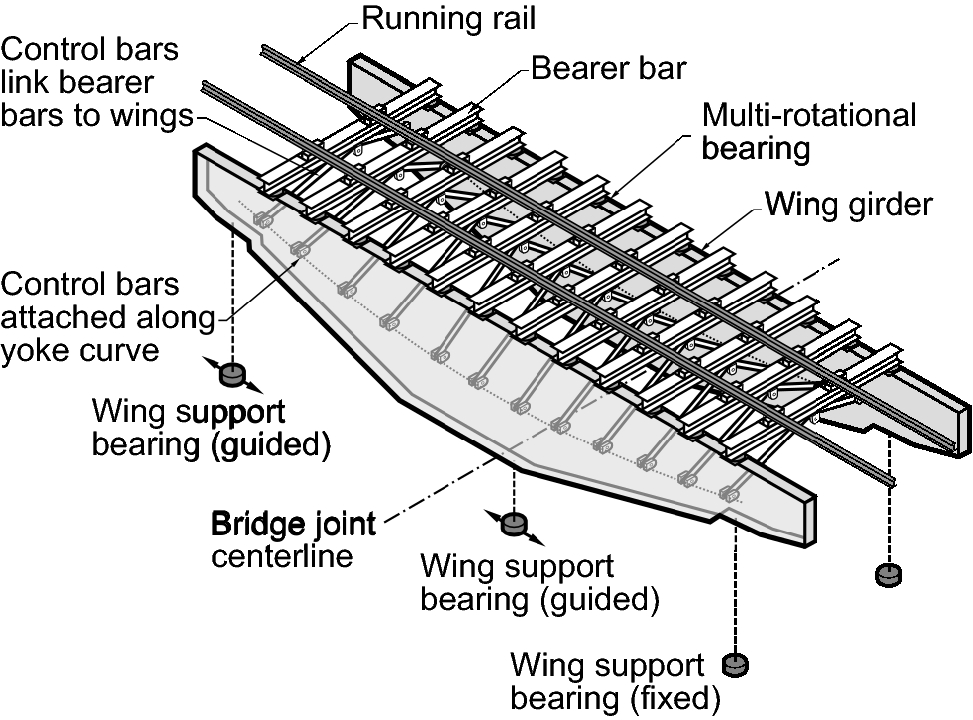 The CESuRa System: Allowing Changes in a Rail Track Profile