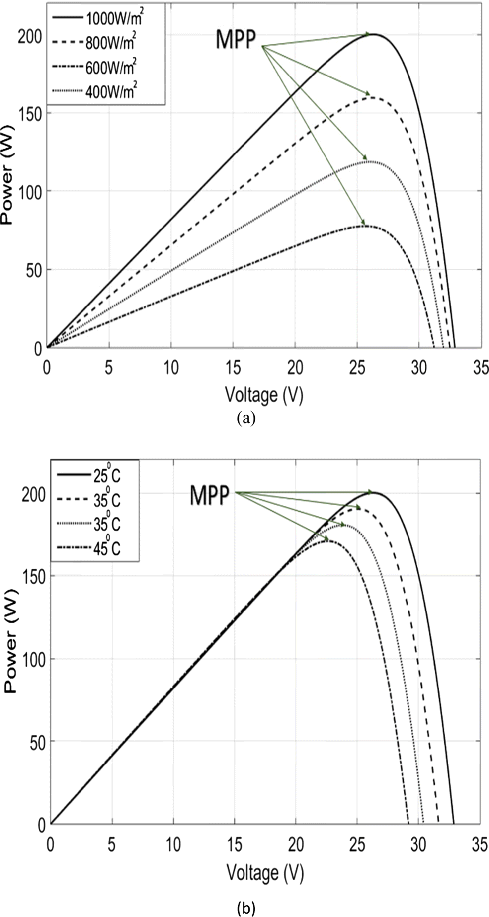 A New Maximum Power Point Tracking Based On Modified Firefly Controller 145v Open Circuit Voltage Mppt Solar Charge Image In Window
