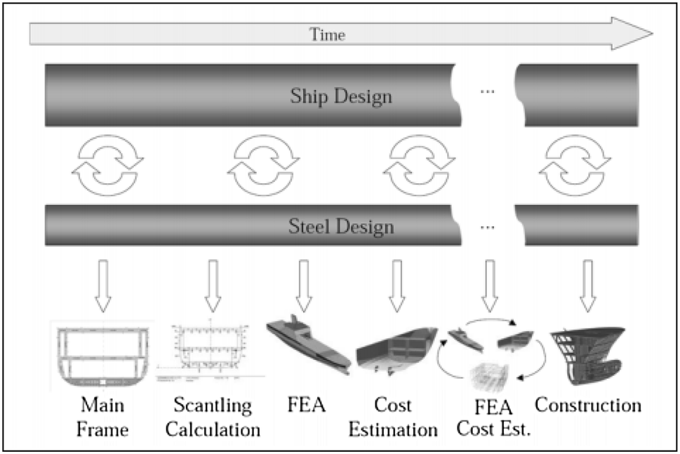 An automated computational tool for offshore supply vessels