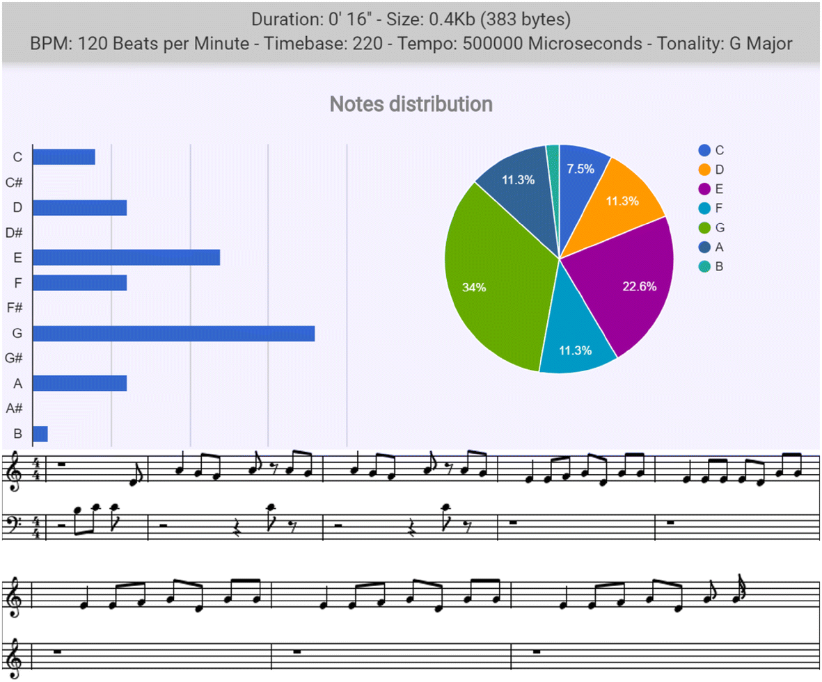 RNN Composition of Thematically Diverse Video Game Melodies