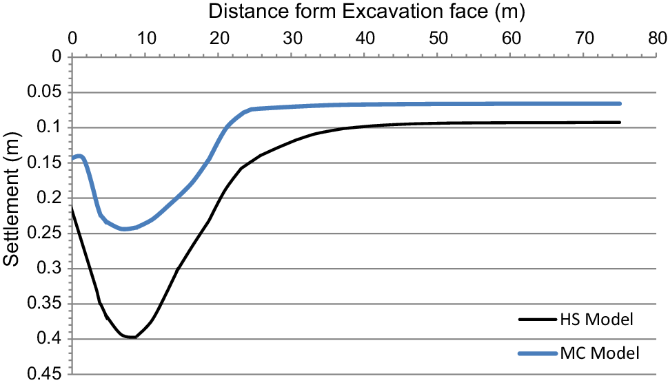 Efficacy of Engineered Backfilling in Limiting Settlements
