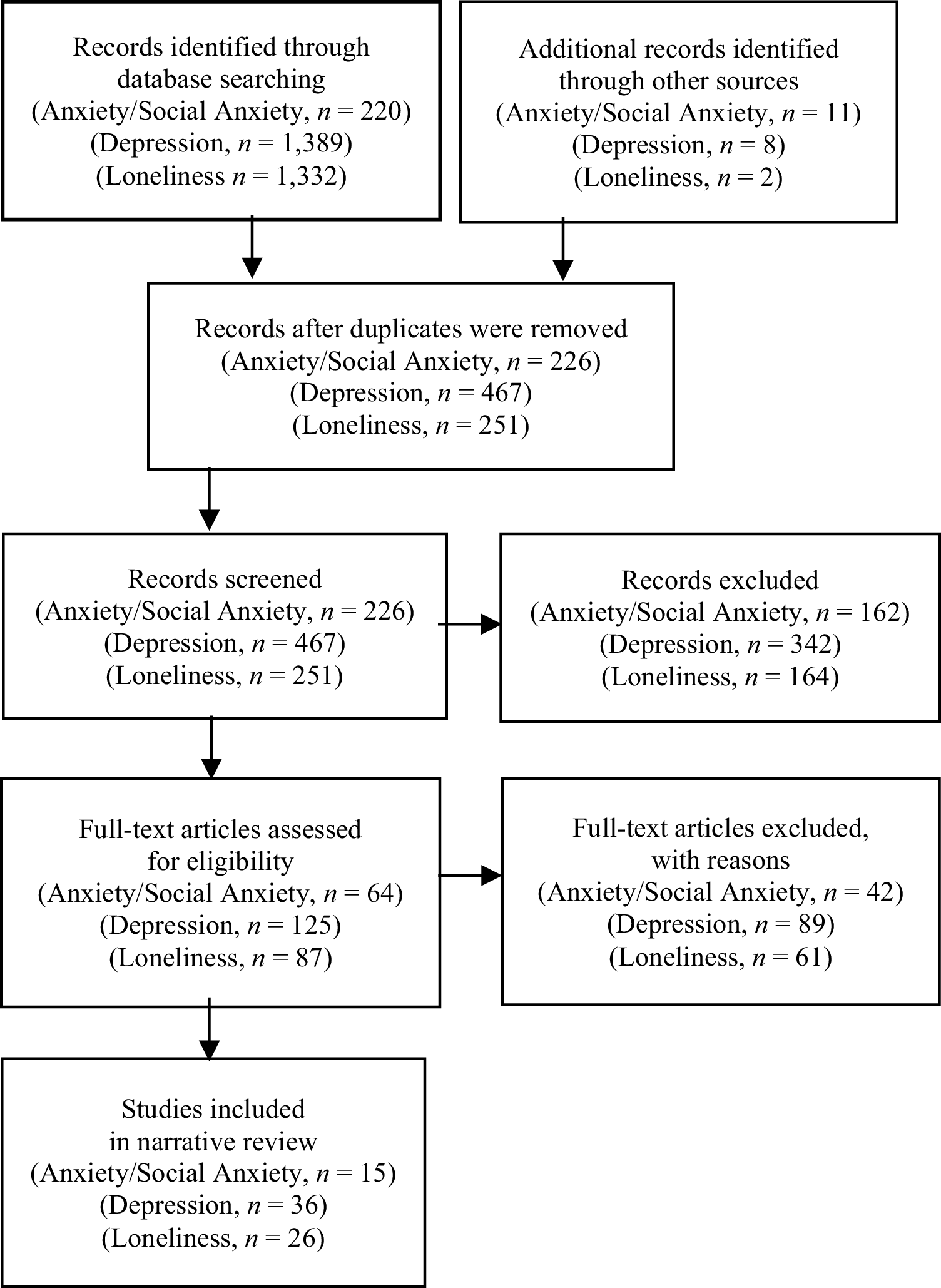How Does Social Media Use Relate to Adolescents' Internalizing