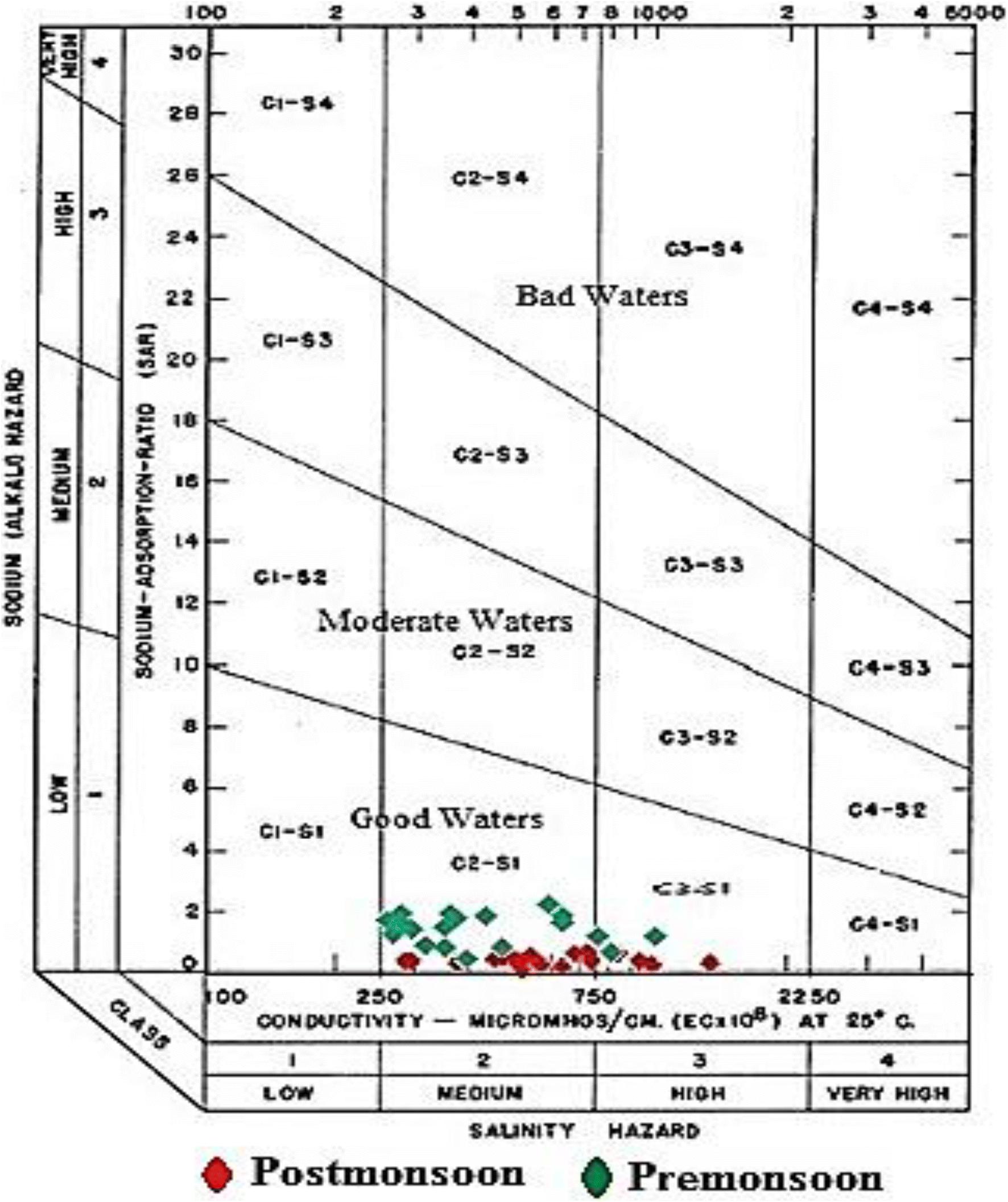 A study on groundwater hydrochemistry in Khatra Block