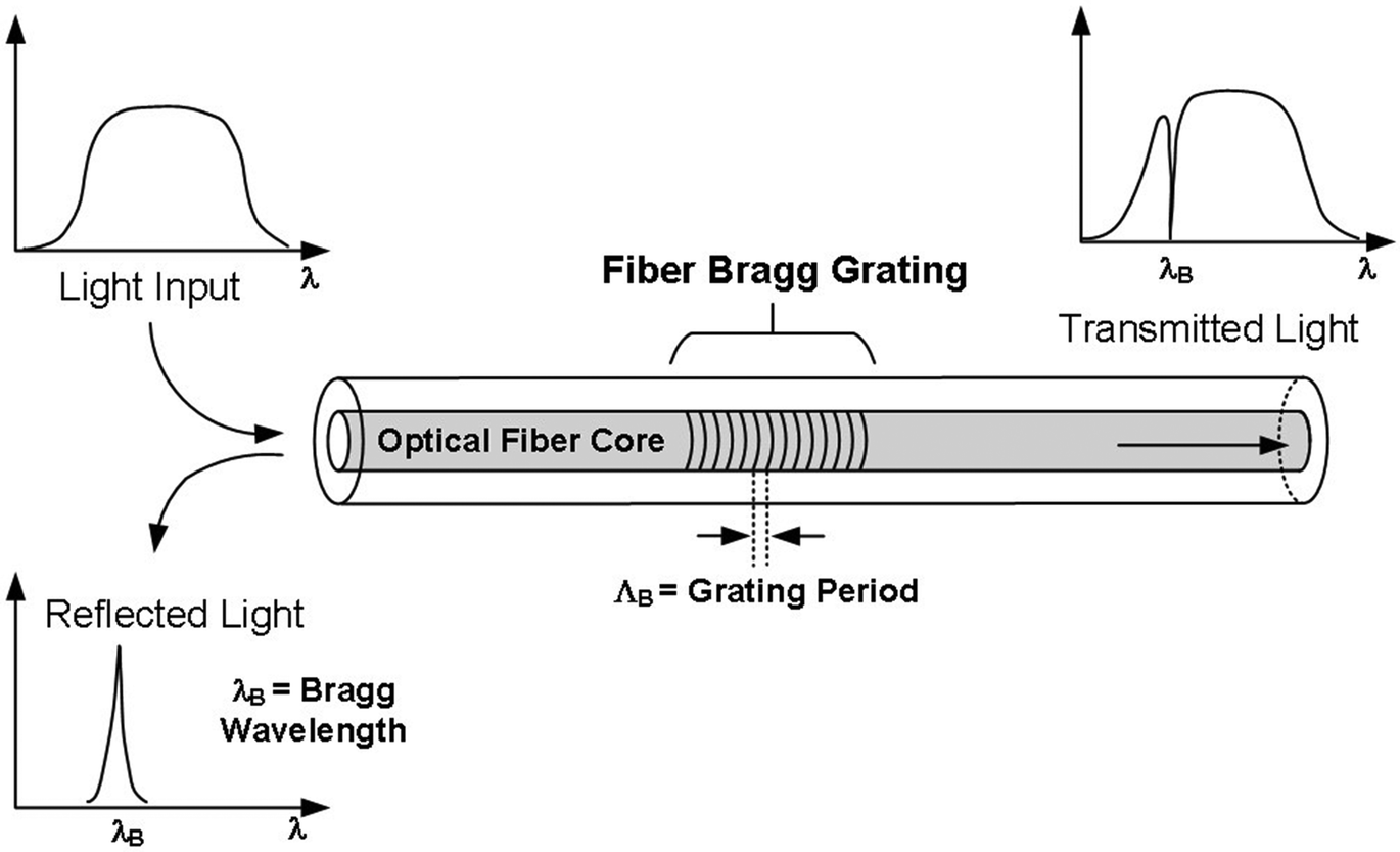 Computational Monitoring In Real Time Review Of Methods And Optical Fiber Cable Google Patents On Wiring Home With Optic Open Image New Window Fig 10 Fibre Bragg Grating