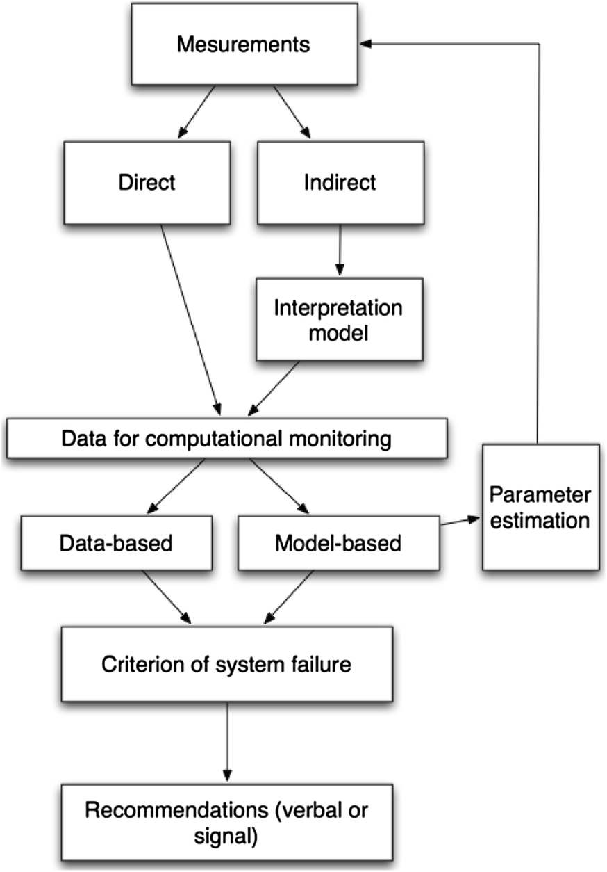 Computational Monitoring In Real Time Review Of Methods And Power Acoustik Pd 710 Wire Diagram Open Image New Window