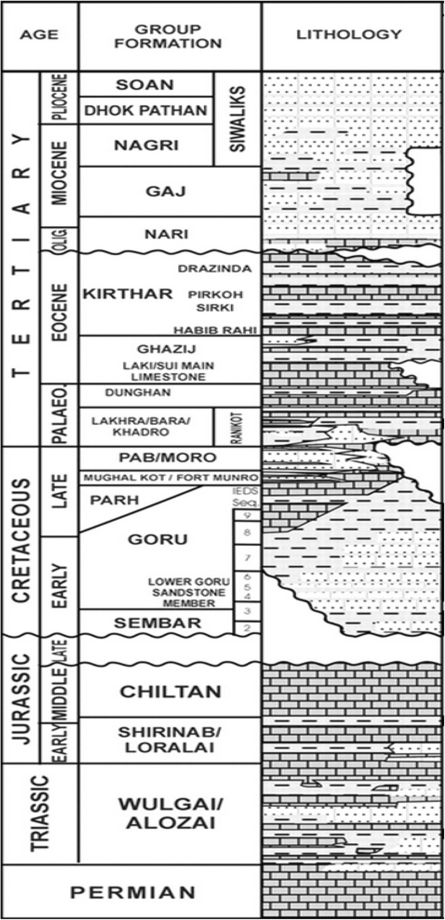 Application of well log analysis to estimate the petrophysical