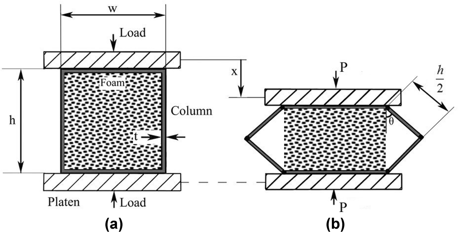 Foam-Filled Columns with Rectangular Cross-Section During the