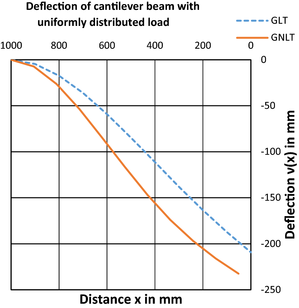 Analytical Solution For Large Deflection Of Multilayered Composite Bending Moment Diagram Cantilever Uniform Distributed Load Fig 7 Linear And Nonlinear Three Layered Beam With The Uniformly Loads