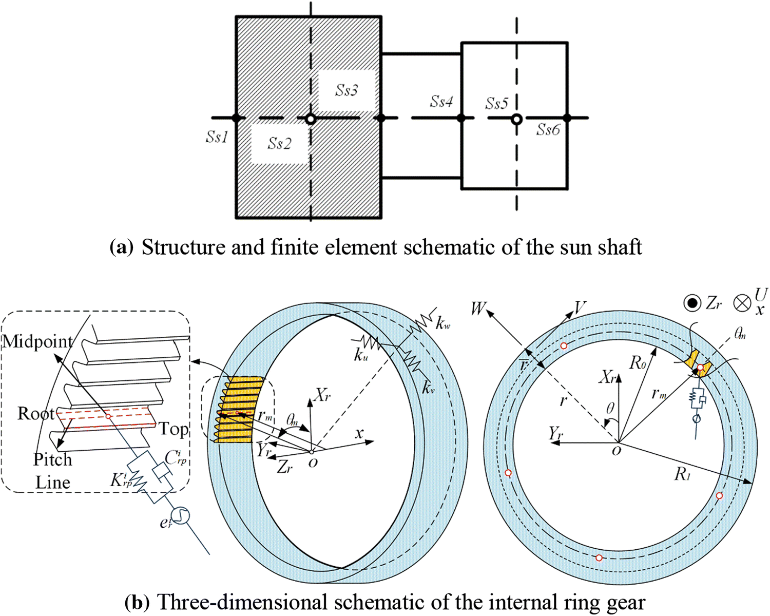 Dynamic Analysis of Planetary Gear Transmission System Considering