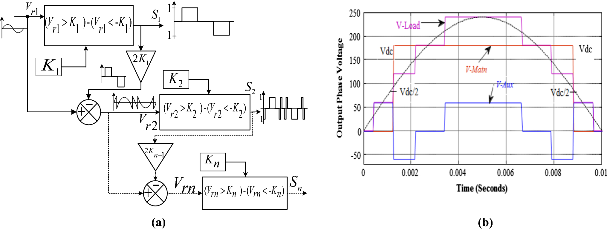 Constant V F Control And Frequency O Isolated Winding Method Block Diagram Open Image In New Window