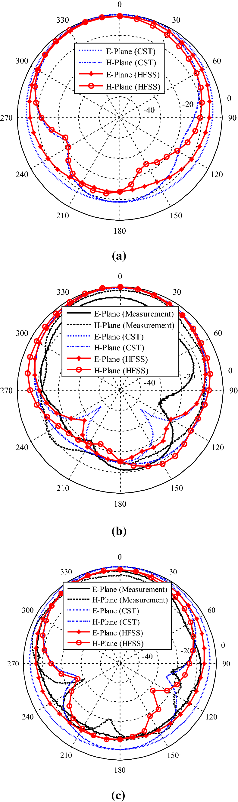 Design of Frequency Reconfigurable Patch Antennas with Defected