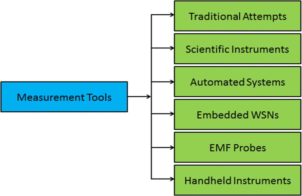 Electromagnetic Field Measurement Instruments: Survey