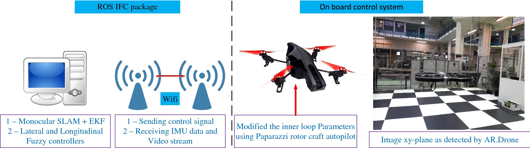 Evolutionary Autopilot Design Approach for UAV Quadrotor by Using GA