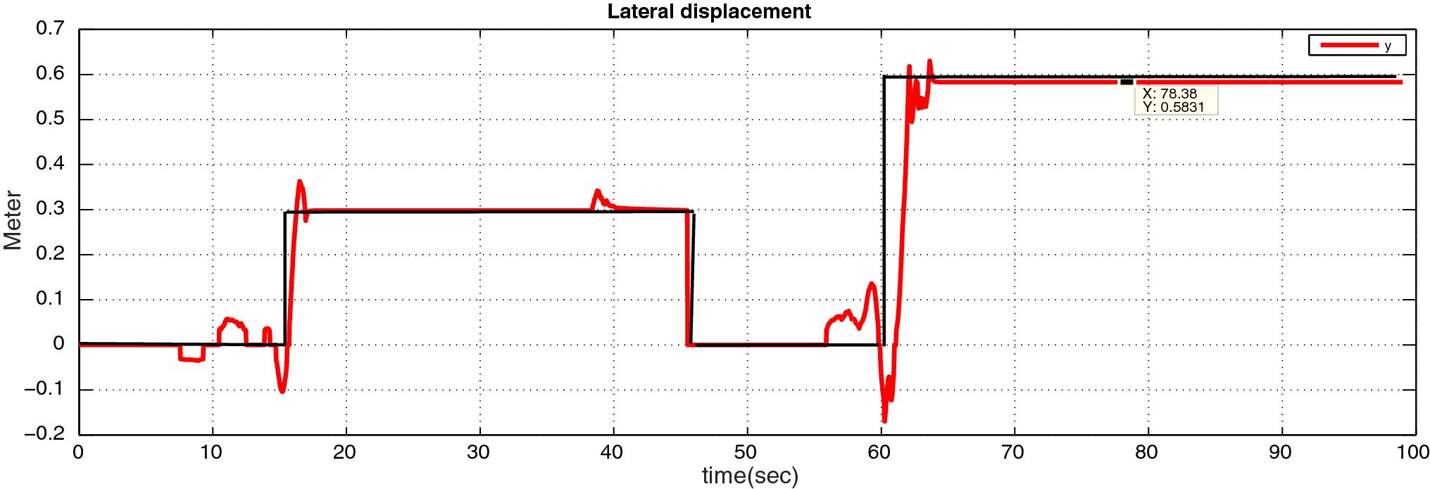 Evolutionary Autopilot Design Approach for UAV Quadrotor by