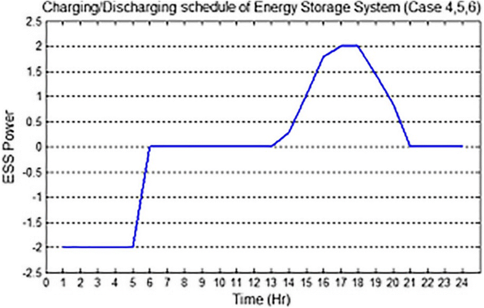 Microgrid Optimal Scheduling with Renewable Energy Sources