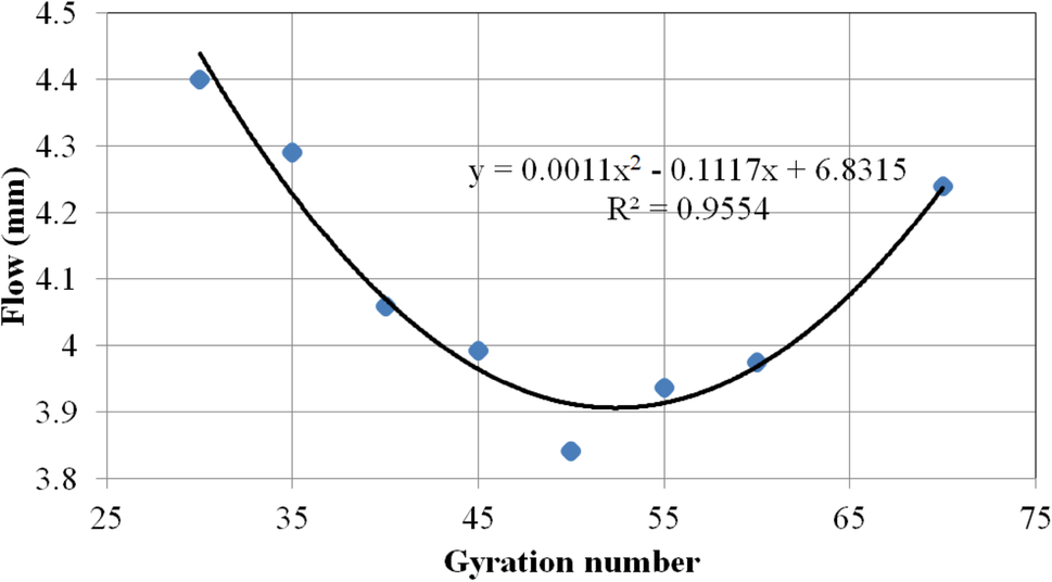 Design Gyration Number Determination of 100 mm-Diameter