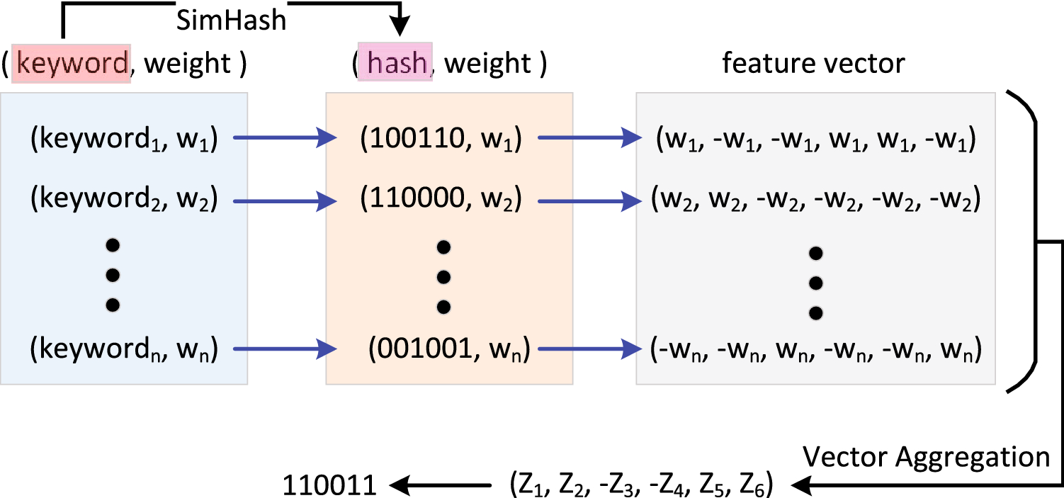 Exploiting Multi-Category Characteristics and Unified