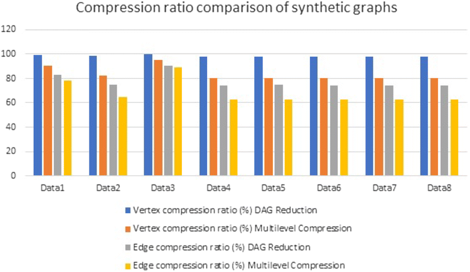 Modular Decomposition-Based Graph Compression for Fast