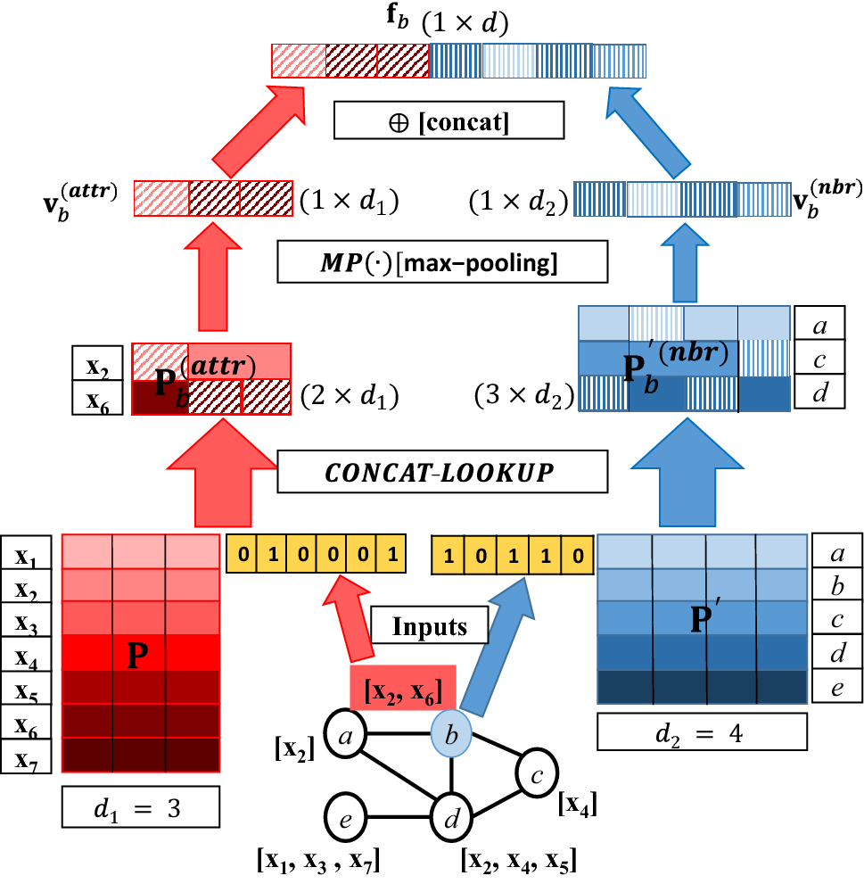 Neural-Brane: Neural Bayesian Personalized Ranking for Attributed