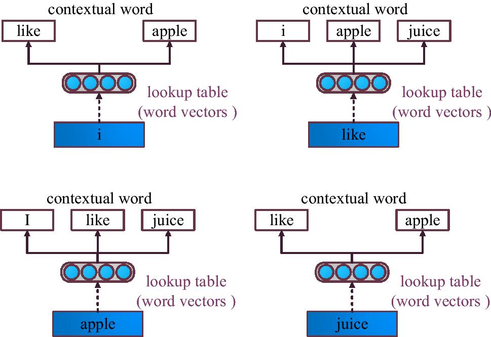 Scaling Word2Vec on Big Corpus | SpringerLink