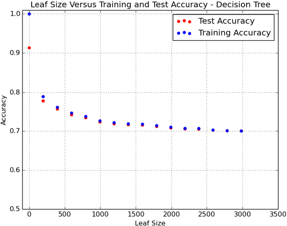 Classification and regression using augmented trees