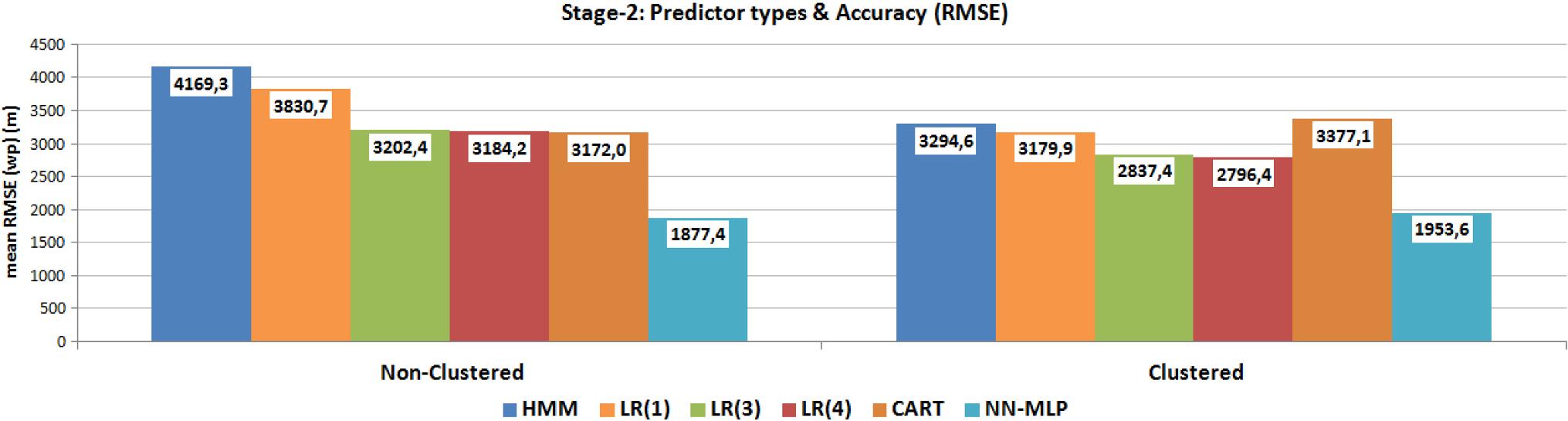 Semantic-aware aircraft trajectory prediction using flight