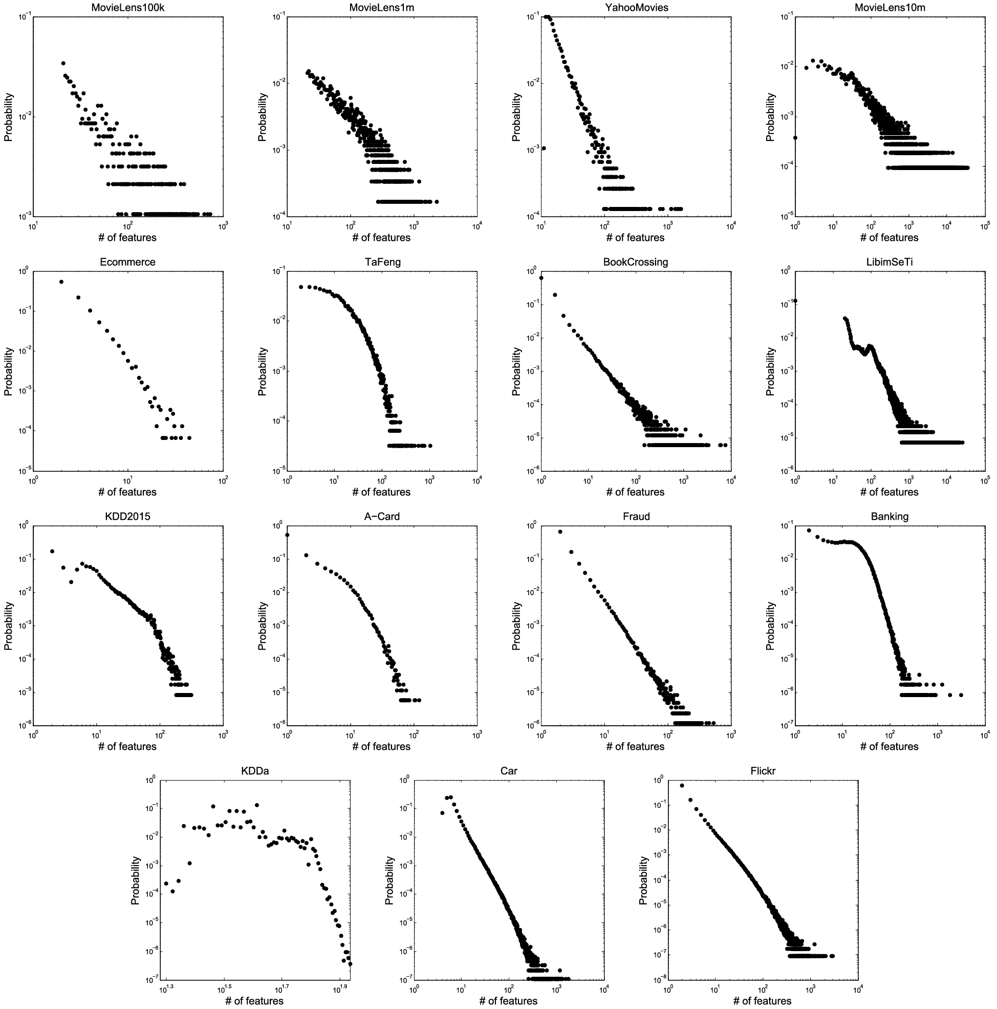 A benchmarking study of classification techniques for behavioral