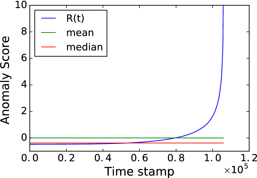 dLSTM: a new approach for anomaly detection using deep learning with