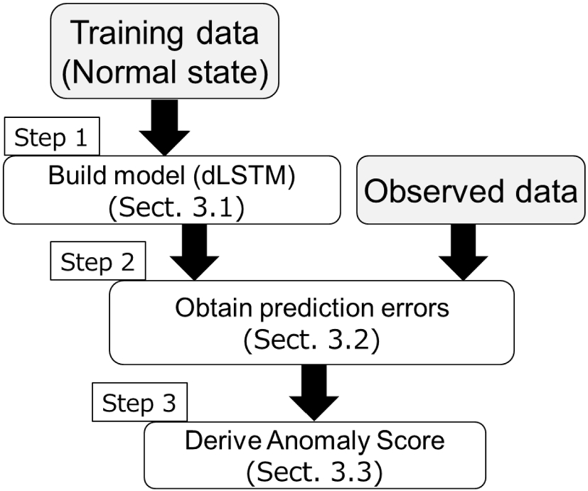 dLSTM: a new approach for anomaly detection using deep