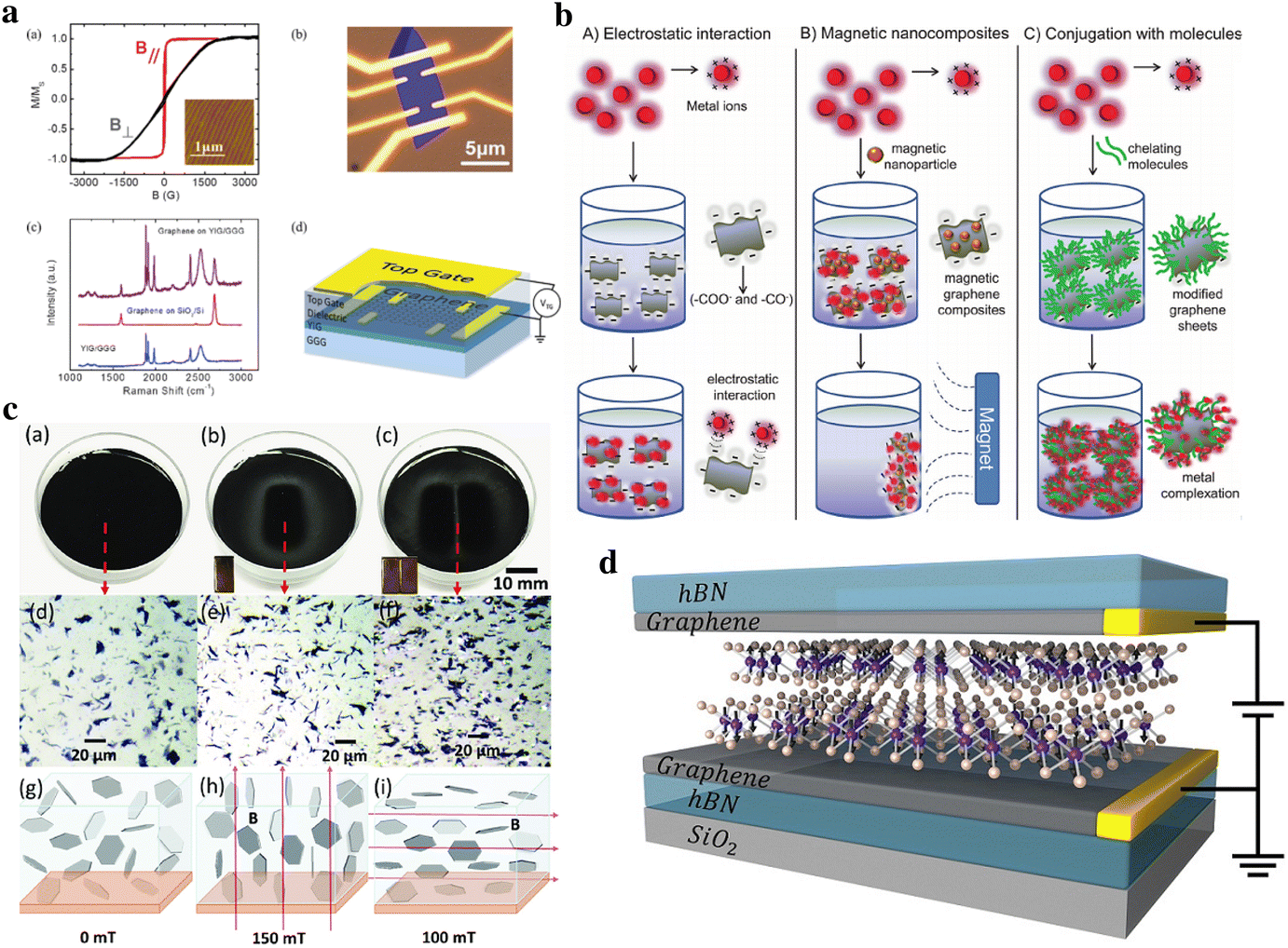 Current Review on Synthesis, Composites and Multifunctional