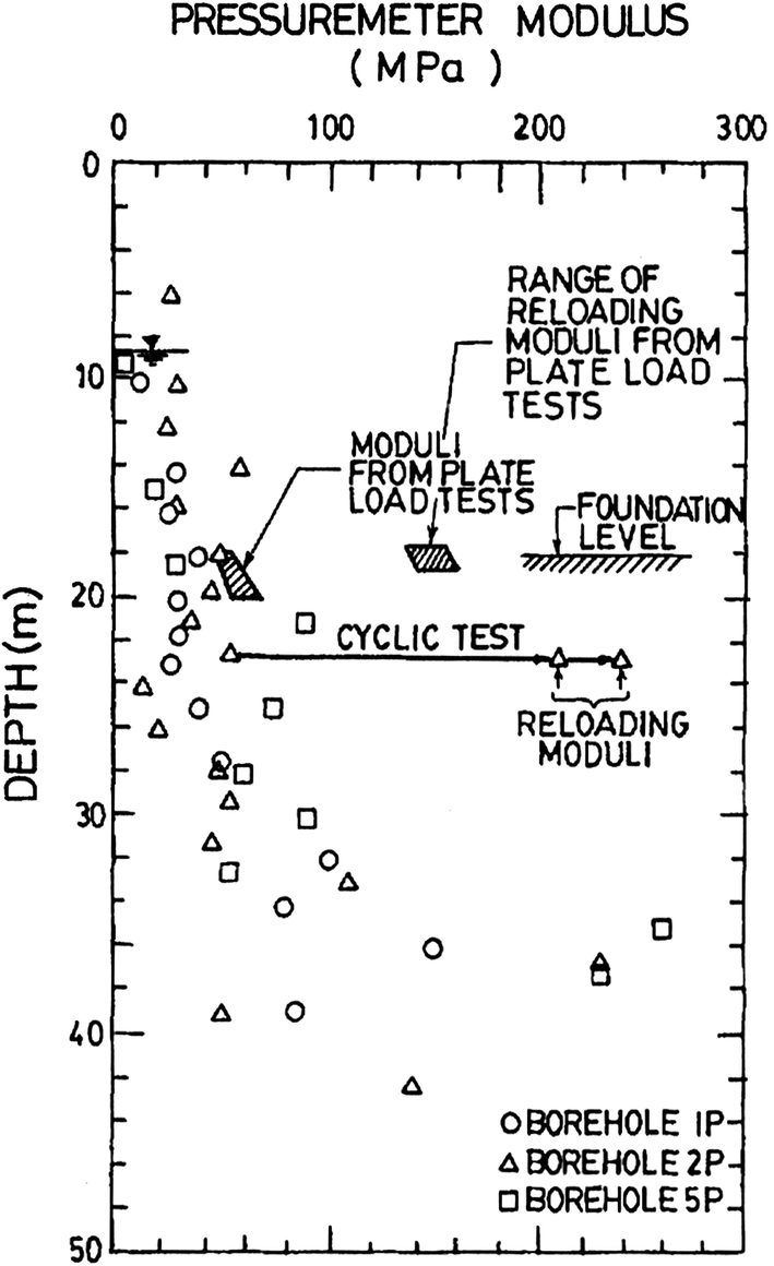 A review of geological and geotechnical features of some
