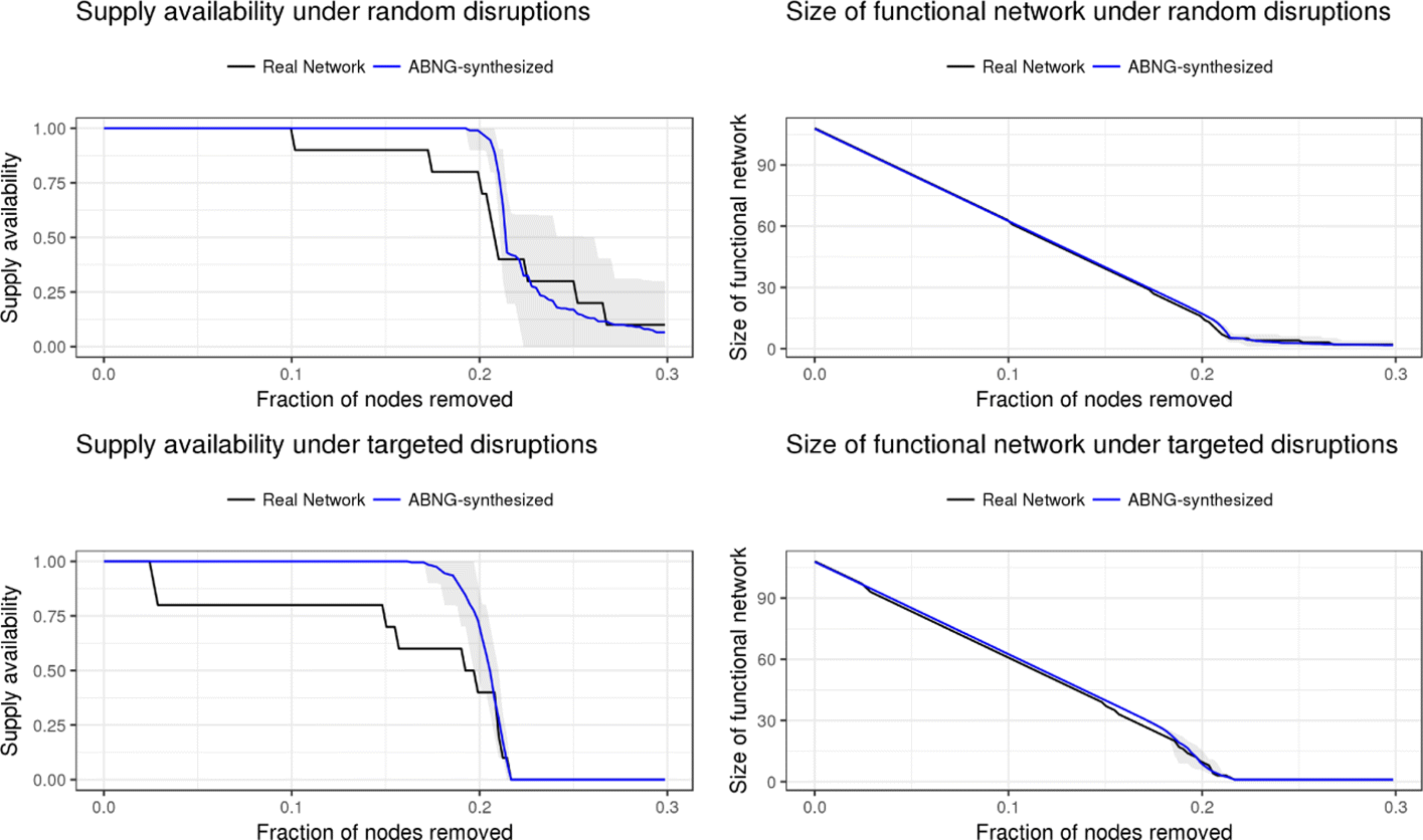 Modeling topologically resilient supply chain networks