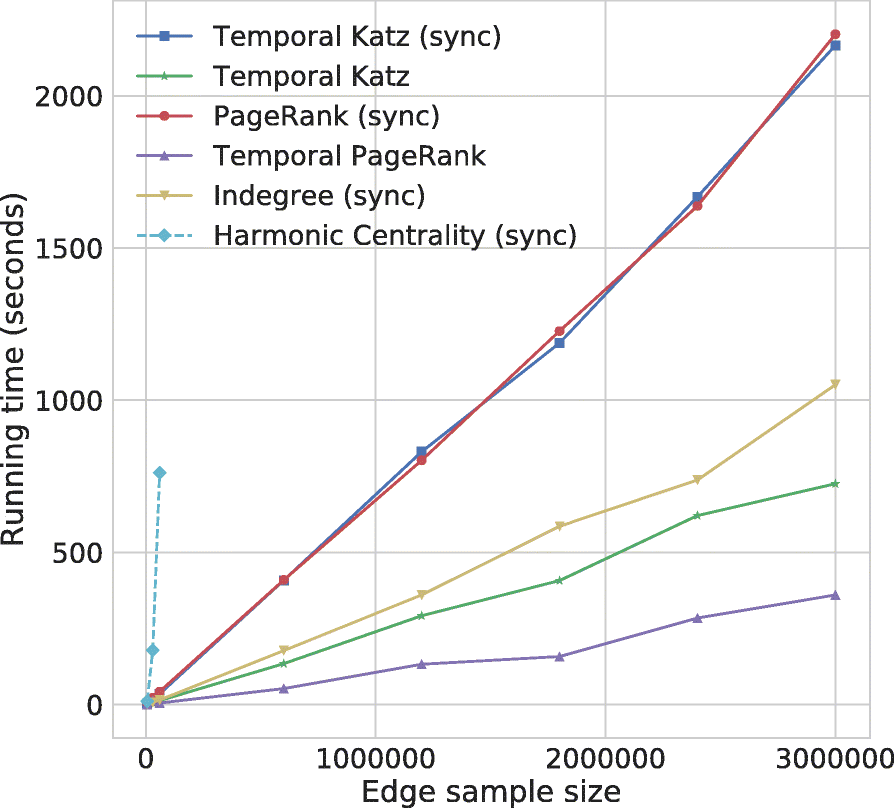 Temporal walk based centrality metric for graph streams
