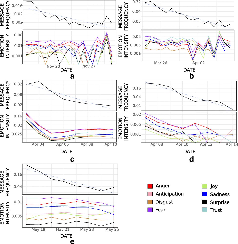 An analysis of emotion-exchange motifs in multiplex networks