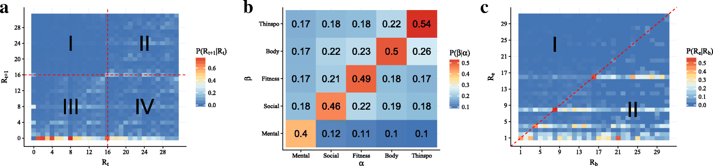 Characterizing dynamic communication in online eating disorder