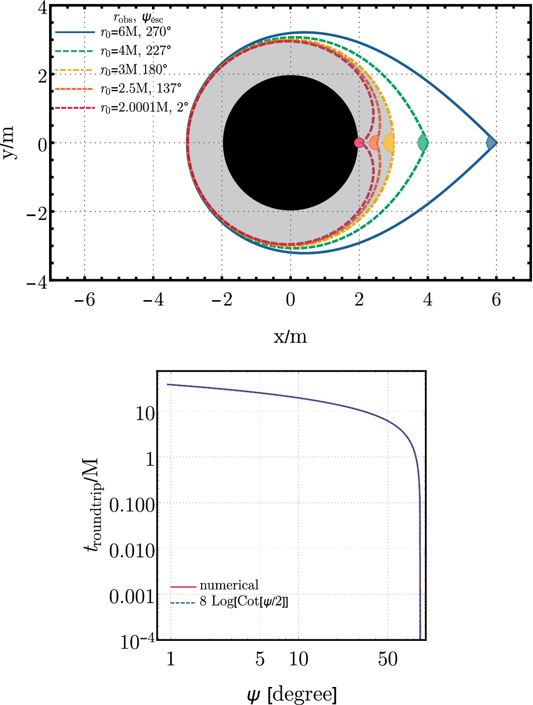 Testing the nature of dark compact objects: a status report