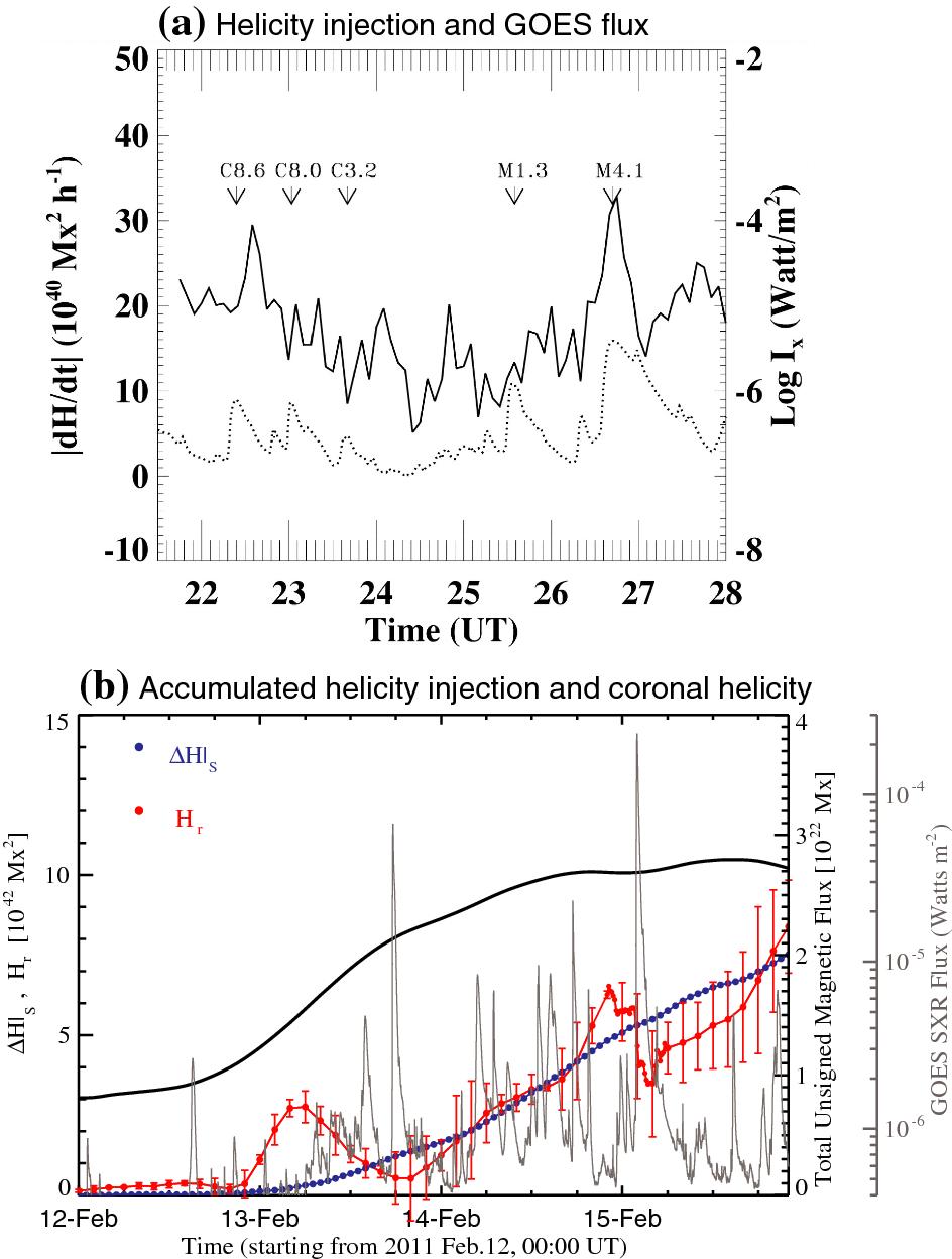Flare-productive active regions | SpringerLink