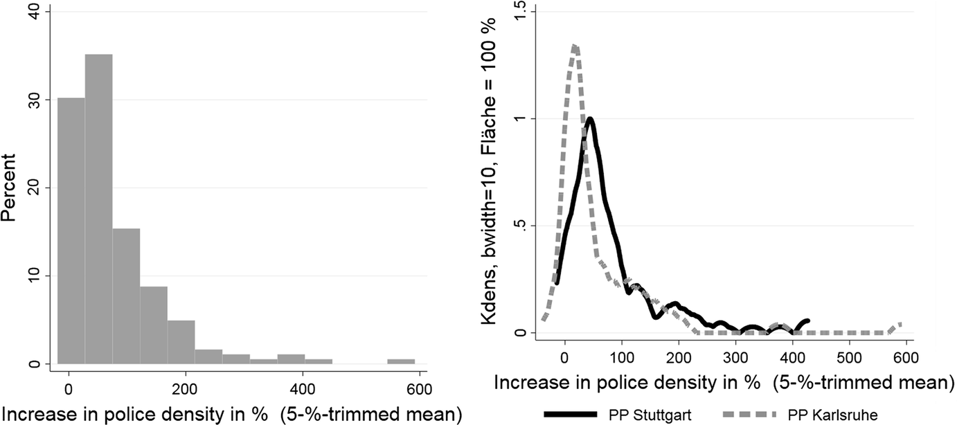 Predictive Policing in the Context of Residential Burglary: An