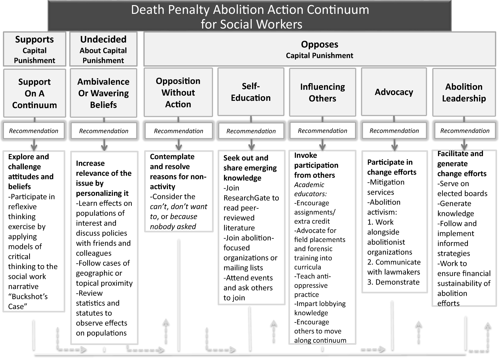 Social Work and Capital Punishment: a Call to Action