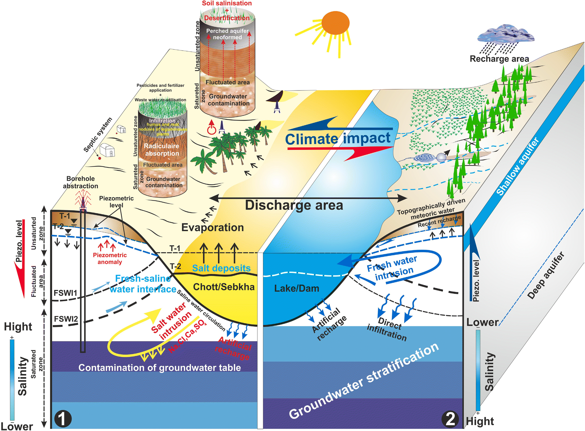 Climate impact on surface and groundwater in North Africa: a global ...