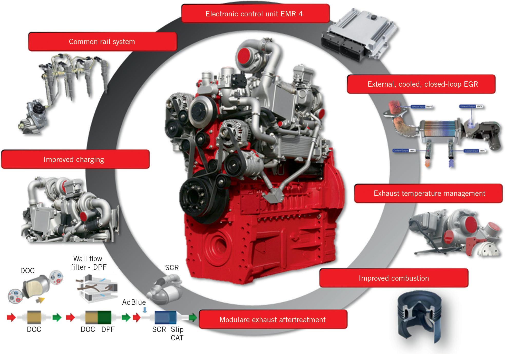 Deutz Engine Range for Stage V | SpringerLink