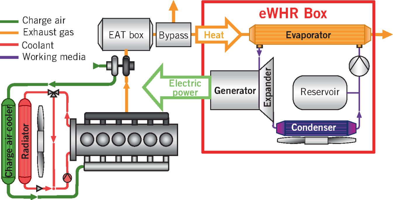 Modular Waste Heat Recovery System with Electric Power Output