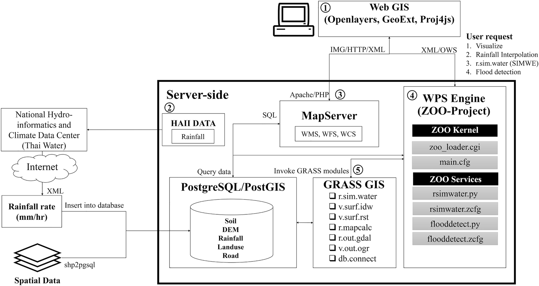 Development of optimal routing service for emergency