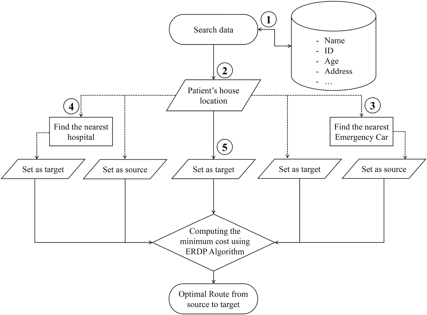 Development of optimal routing service for emergency scenarios using