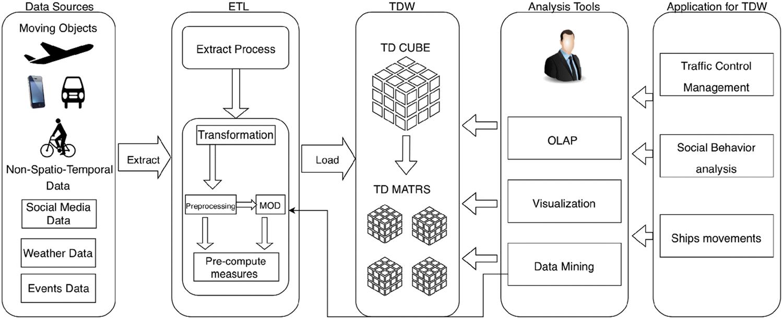 A Survey on Trajectory Data Warehouse | SpringerLink