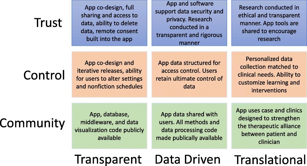 Creating a Digital Health Smartphone App and Digital