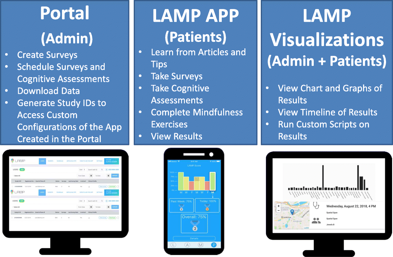 Creating a Digital Health Smartphone App and Digital