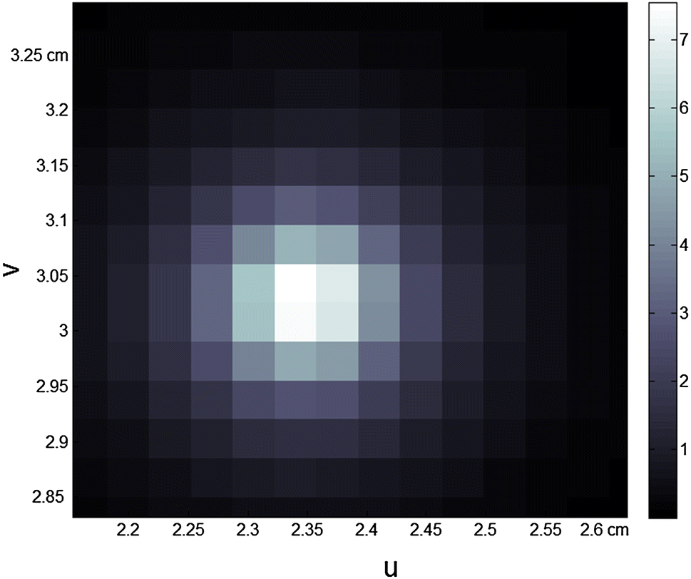 Study of the retina algorithm on FPGA for fast tracking