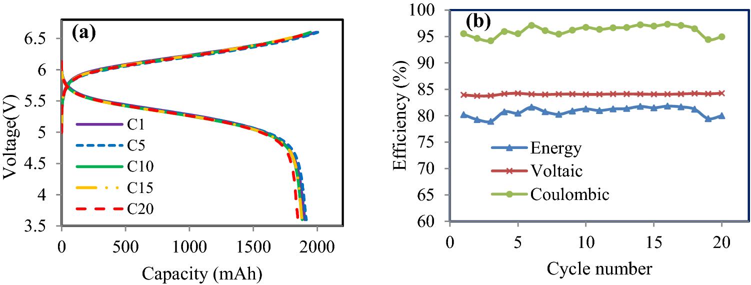 Stack Design Considerations For Vanadium Redox Flow Battery 7 4 Mercruiser Vo Wiring Diagram Open Image In New Window